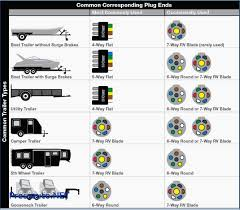 7 pin trailer connector diagram car wiring diagram pressauto net 7 way trailer plug wiring diagram ford at 7 Pin Trailer Connector Diagram