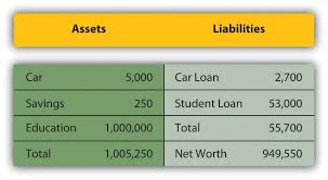 Simple Personal Balance Sheet Example Financial Statements Personal Finance