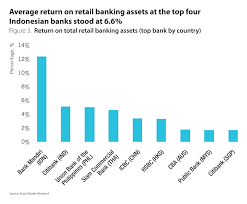 retail banker income recovery for most retail financial services markets in asia