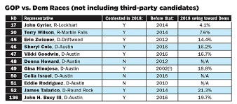 James Rodriguez Birth Chart A Decade Of Democratic Gains In Central Texas Turning Red