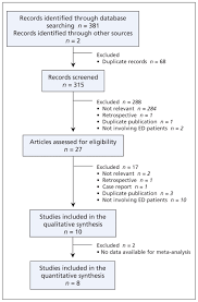 Diagnostic Accuracy Of The Timi Risk Score In Patients With
