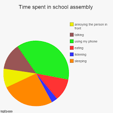 Assembly Chart Maker Time Spent In School Assembly Imgflip