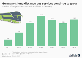 Chart A Bus Chart Germanys Long Distance Bus Services Continue To Grow
