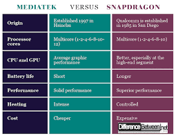 Difference Between Mediatek And Snapdragon Difference Between
