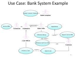 Case Study Method   Case Studies   Case Study in Business