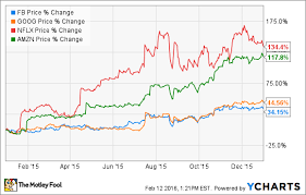 Nasdaq Google Chart Why Fang Stocks Are Getting Hammered This Year The Motley Fool
