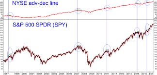 Trader Lesson Why The Nyse Advance Decline Line Matters
