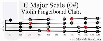 C Major A Minor Scale Charts For Violin Viola Cello And