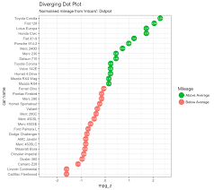 dot plot example top 50 ggplot2 visualizations the master list with full r code