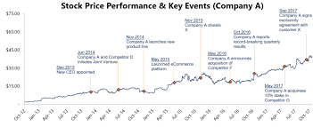 Pitchbook - Historical Share Price Performance Template