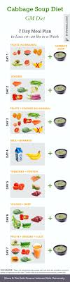 7-Day Gm Diet Plan: Lose 15 Pounds of Fat in 1 Week