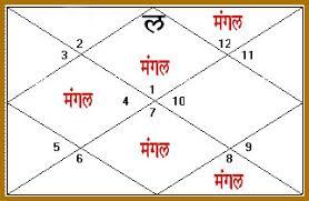 Mangal Dosh Mangal Dosh Calculator Mangal Dosh Upay Remedies