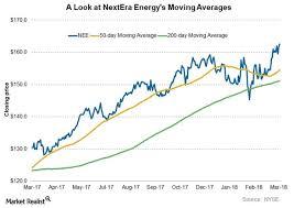 Nextera Energy And Dominion Energy Analyzing Chart