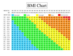Bmi Chart Kg M2 Tnau Agritech Portal Sustainable Agriculture