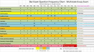 Bar Exam Essays 022 California Bar Exam Essays Essay Example Critique Ds