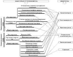 Дипломная работа Совершенствование управления рисками в  Классификация банковских рисков по сфере их возникновения рис 1 1