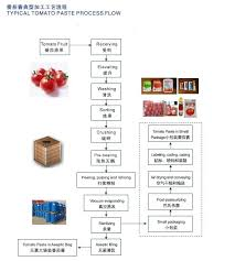 Tomato Sauce Production Flow Chart 2 10t H Concentrate Tomato Puree Factory Tomato Paste Processing Plant View Tomato Paste Machine Tomato Paste Making Machine Tomato Paste Production