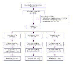 Flow Chart Of Research Design Research Design Flowchart For Fitback Program Evaluation