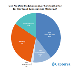 mailchimp vs constant contact which email software best for smbs  mailchimp vs constant contact capterra survey