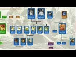 Norse Mythology Chart Norse Mythology Family Tree Youtube