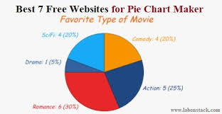 Pie Chart Making Website Best 7 Free Websites For Pie Chart Maker