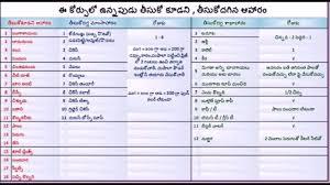 Pregnancy Time Food Chart In Telugu Sugar Patient Food Chart In Telugu Www Bedowntowndaytona Com