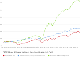 The Superiority Of Corporate Bonds Why Now Is A Good Time