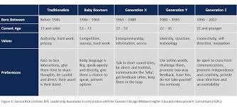 The Abcs Of Working With Generation X Y And Z The Blend
