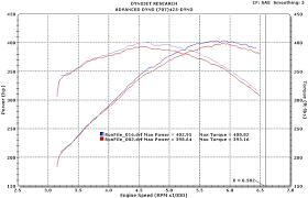 2008 Chevrolet Corvette Ls3 Dyno Results Graphs Hosepower