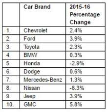CarGurus Releases 2016's Most Sought After Used Cars Analysis Shows ...