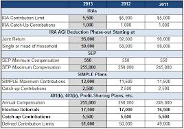 2011 Simple Ira Contribution Limits Chart 2013 401k Ira Sep And Simple Ira Retirement Plan
