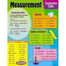 Capacity Measurement Chart Brittney Taylor