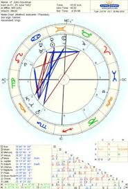Jon Stewart Natal Chart 121 Best Birth Charts Of Famous People Images In 2019