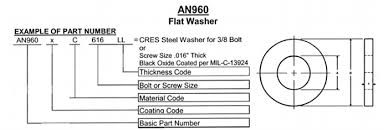 An960 Series Washers
