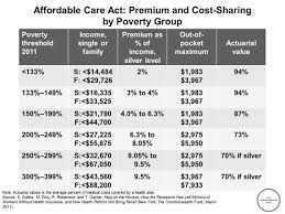 Affordable Care Act Premium And Cost Sharing By Poverty