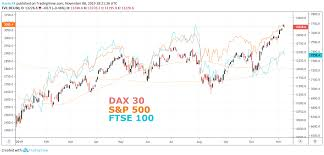 Dax 30 Technical Forecast Record Highs Are In Sight