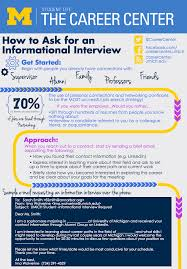 networking resources career center informational graphic about informational interviews