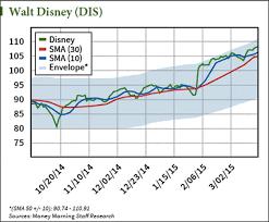 Disney Stock Price Chart