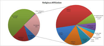 Religious Affiliation Of Chinese People Ernest Carmen