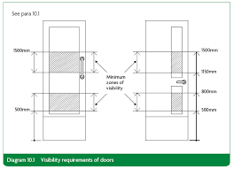 visibility requirements for doors