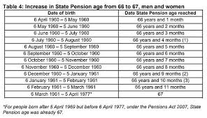 Pension Credit Entitlement Chart State Pension Age What Is The Retirement Age In The Uk