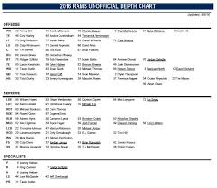 Rams 2017 Depth Chart Los Angeles Rams Release Depth Chart For Preseason Week 1 V