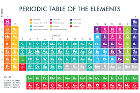 Printable Periodic Table Fill In Download Them Or Print