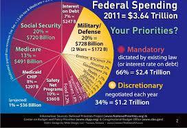 United States Budget Pie Chart Pie Democratic Underground