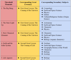 Cosmic Education Great Lessons And Big History Threshholds