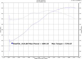 Dynamometer Chart 2008 Dodge Viper Acr Dyno Results Graphs Hosepower
