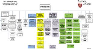 Pppl Org Chart Molloy College Academic Division Structure 2017 2018