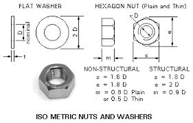 Metric Nuts Price List Hex Nuts M8 1 25 18 8 304 316