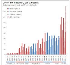 Senate Filibuster History Chart Constitutional Or Not Lets End The Filibuster The Fiscal