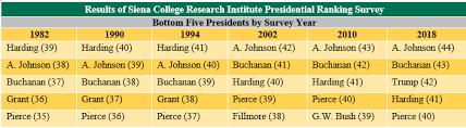 Sienas 6th Presidential Expert Poll 1982 2018 Siena